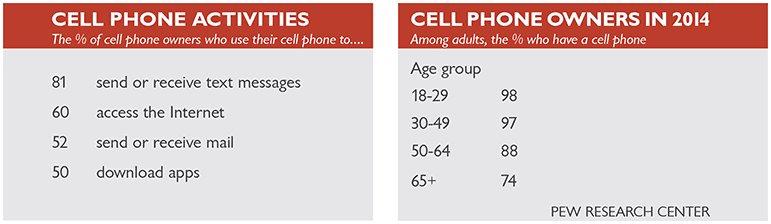 cell phone stats