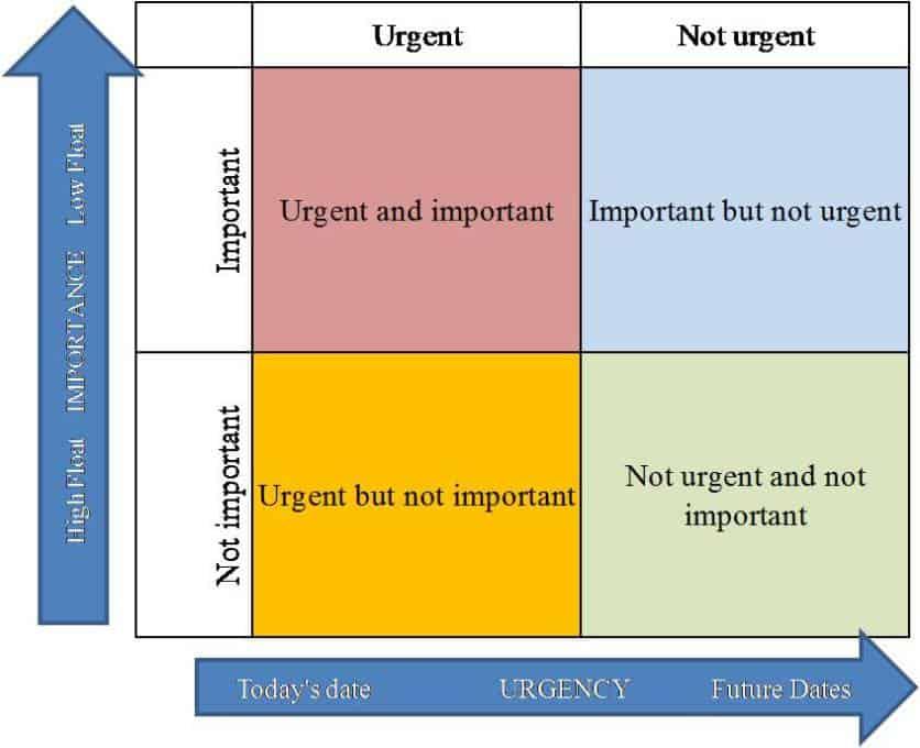 Figure 3 : Stephen Cavoy's quadrants (Source : Giammalvo, P. D. (2012))